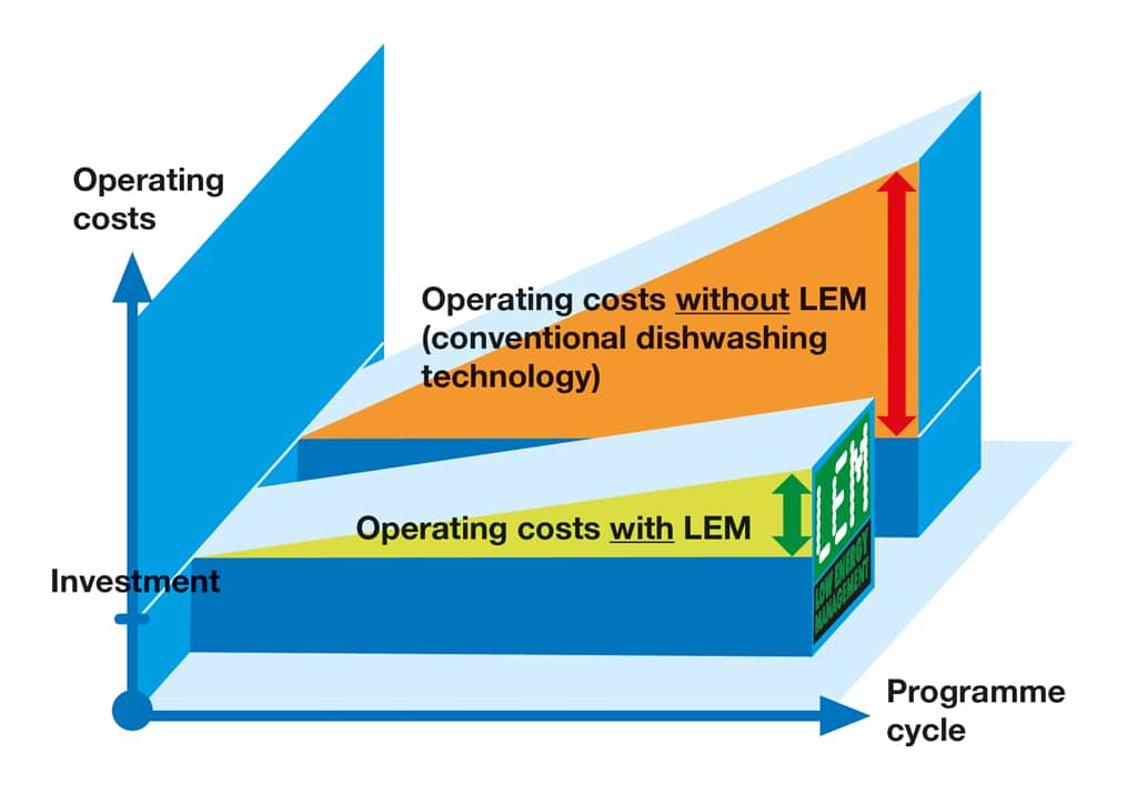 Operating costs comparison